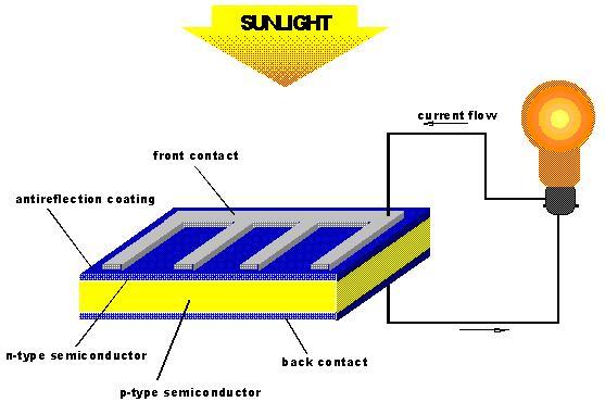 cell solar
